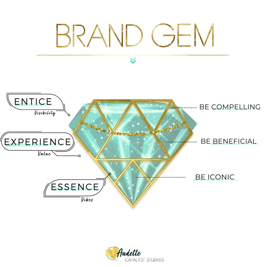 The Brand Gem framework